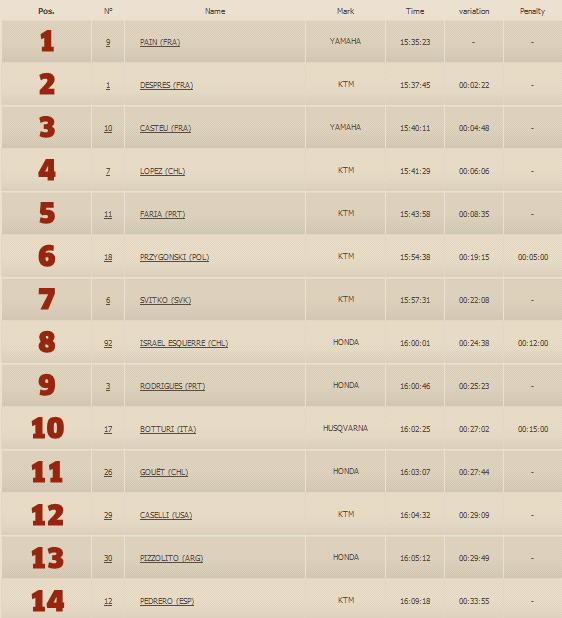 Stage6-Dakar 2013-Results